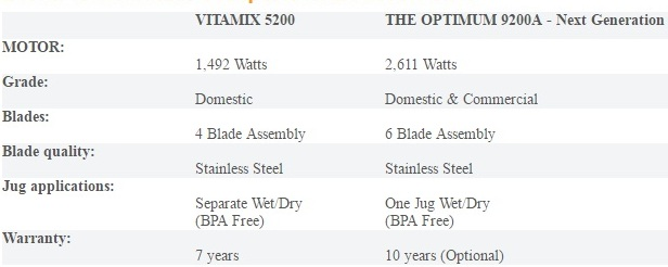 comparison between vitamix and optimum 9200